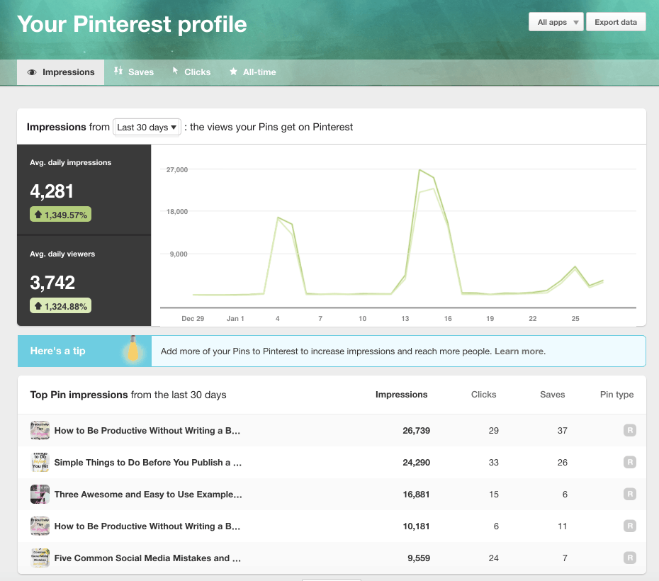 pinterest analytics profile impressions 30 day view