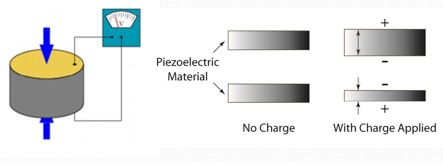 piezoelectricity applications