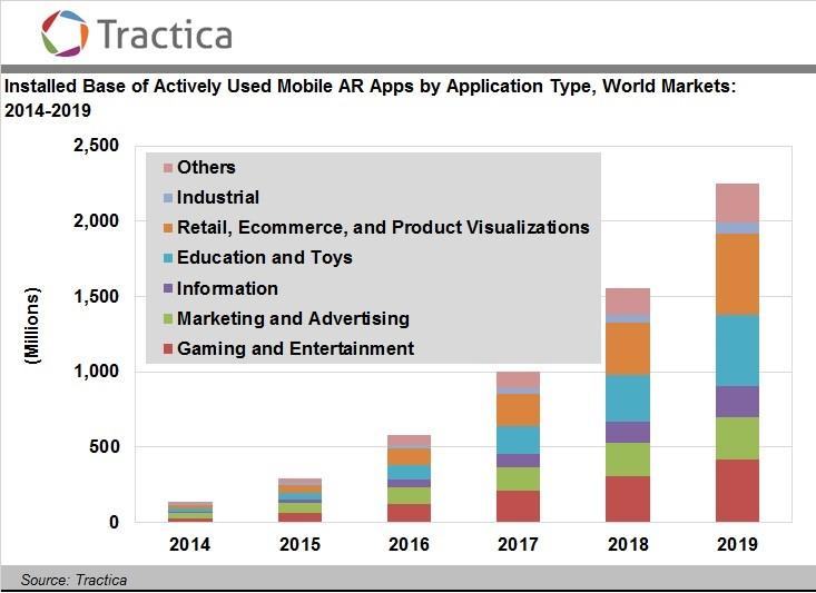 augmented reality scenario graph