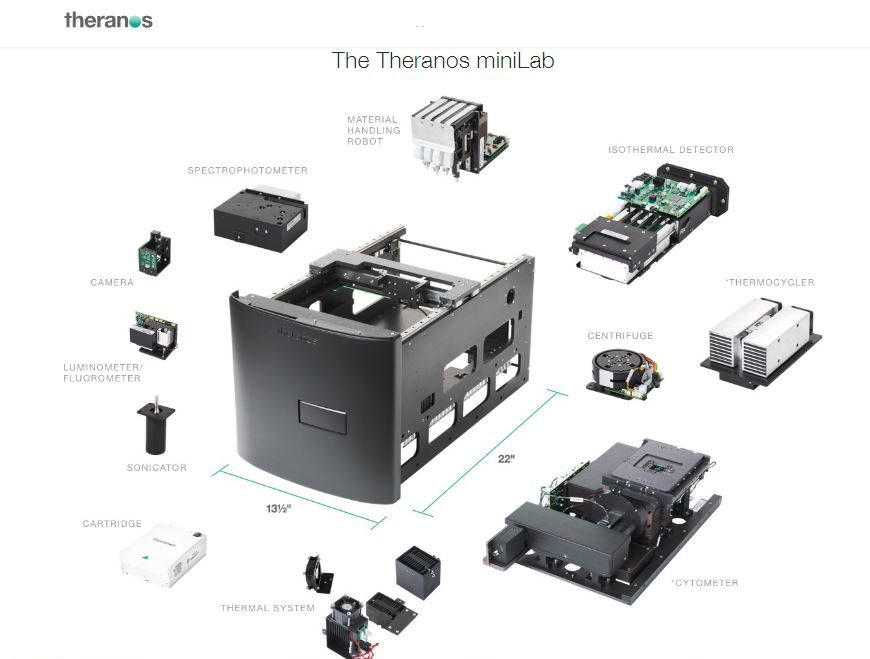 theranos minilab technology