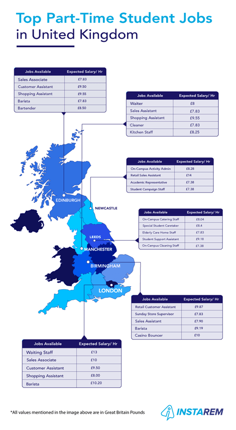 part-time-student-jobs-in-UK