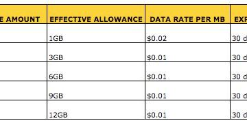 Tesltra iPd 3G data pricing table