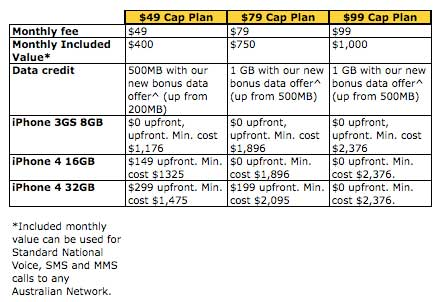 Telstra data plan table July 2010