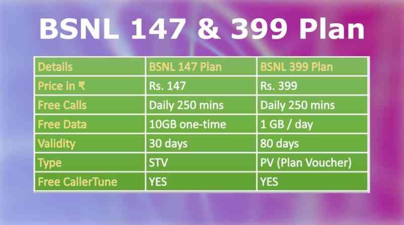 BSNL 147 Plan and BSNL 399 Plan Details