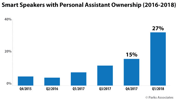Chart of Smart Speaker with Personal Assistant Ownership 2016-2018