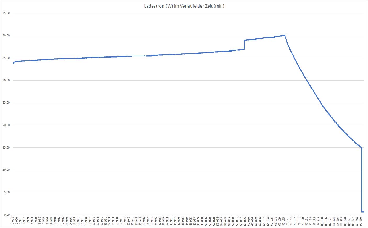Razer Power Bank Mah Mit 45w Leistung Im Test