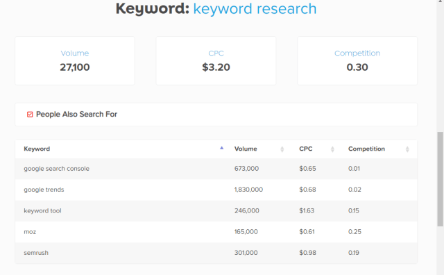 How to Keywords Everywhere You can user your free in Urdu/English