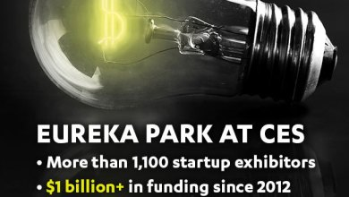 Photo of #CES2016: Eureka Park Exhibitors Funded at more than $1 Billion Since 2012