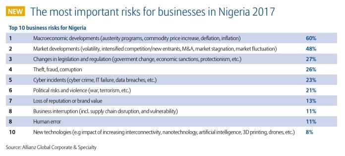 Allianz Risk Barometer 2017 Top 10 Business Risks Nigeria (3)