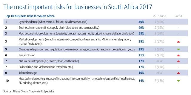 Allianz Risk Barometer 2017 Top 10 Business Risks South Africa (2)