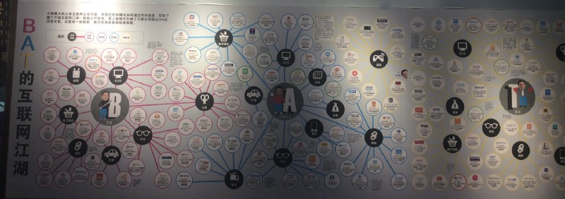 Baidu, Alibaba and Tencent (BAT) web of companies.