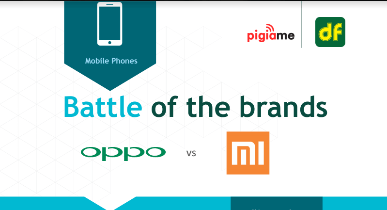 Oppo beats Xiaomi to become most popular brand in Q1-2017 in Kenya