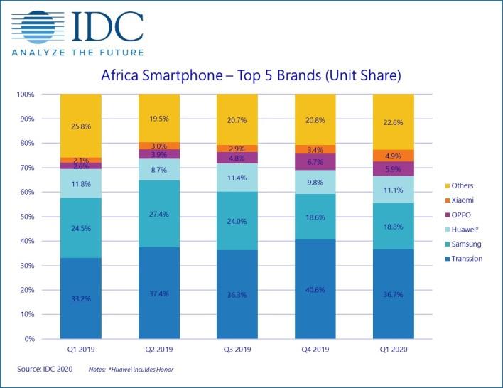 Africa Smartphone marketshare in Q1 2020