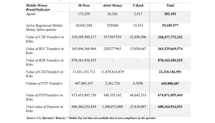 Outlook of mobile money transfers in Kenya in q3