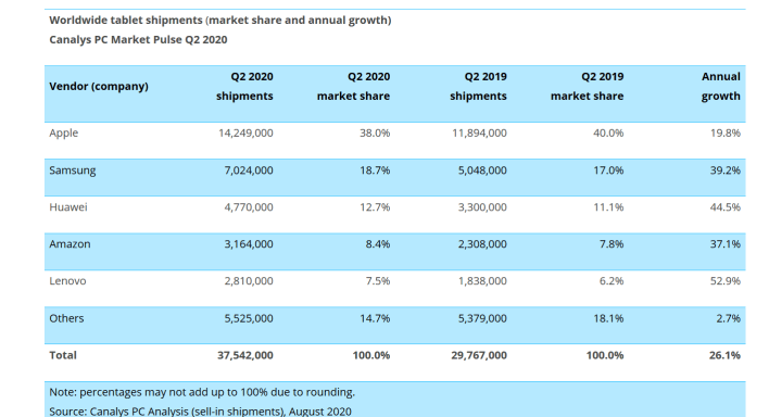Tablet PC sales market share Q2 2020