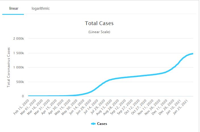 Covid-19-cases in South Africa