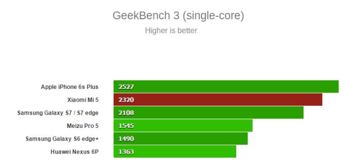 GeekBench 3 Benchmark Xiaomi Mi 5 techturismo