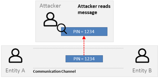 Privacy security attack