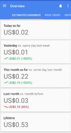 Estimated Earnings - Adsense