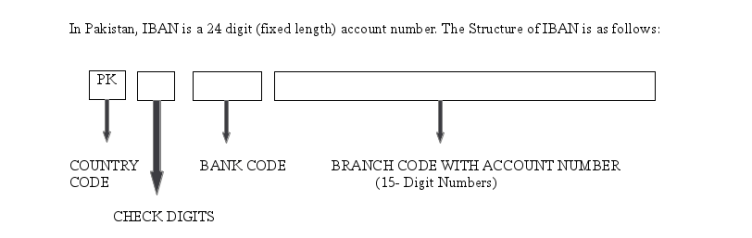 IBAN Number in Pakistan Structure