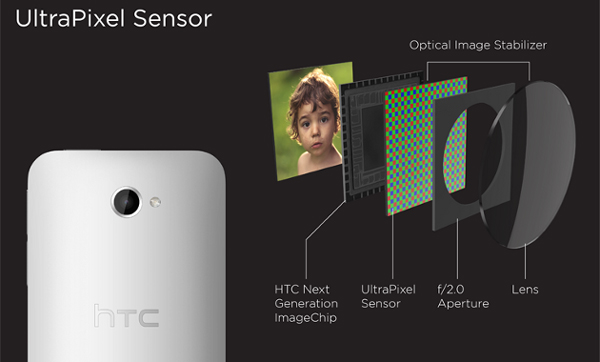 htc-one-ultrapixel best smartphone camera