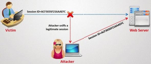How Hackers Can Hack Facebook Account Password