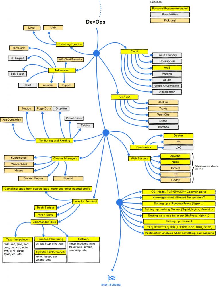 DevOps Roadmap