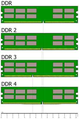 DDR - What Is The Difference Between DDR3 And DDR4?