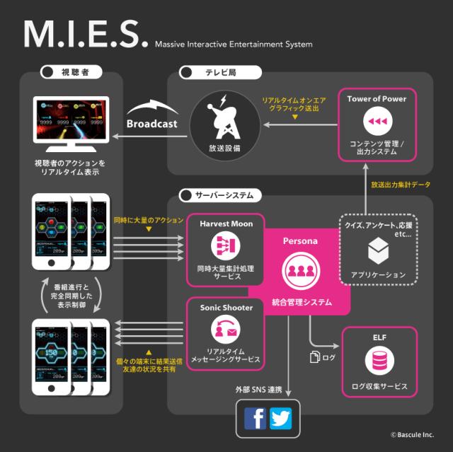 ダブルスクリーン視聴体験がキテる! バスキュールが「M.I.E.S.」発表【増田 @maskin】