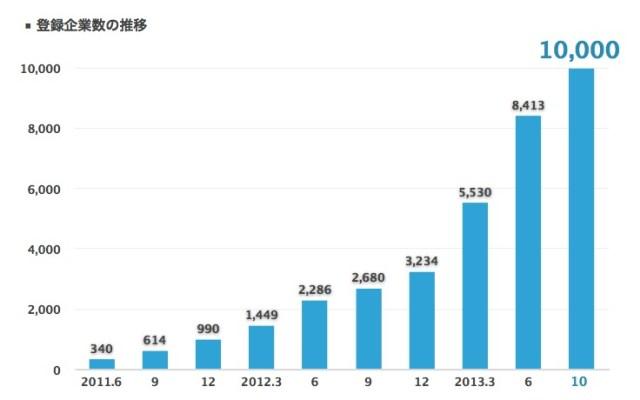 Talknote(トークノート)急成長の秘密、1万社突破 10万社に向け資金調達 【@maskin】