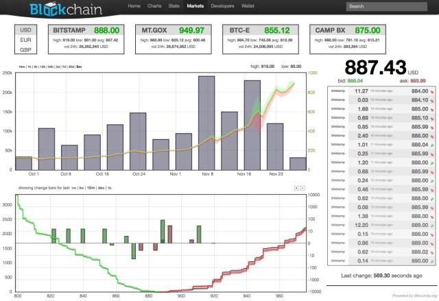 Bitcoin(ビットコイン) バブル直前か? 最高値更新中 【@maskin】
