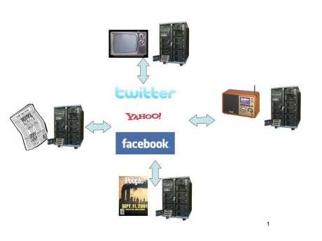 マスメディアはコンテンツ置き場になってしまうだろう