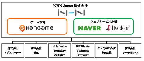 「スマホでNo1を狙う」ライブドア・ネイバージャパンがNHN Japanに統合へ【増田(@maskin)真樹】