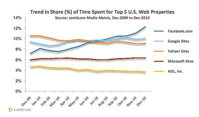 comScoreレポートに見る米国でのFacebookの実力【湯川】