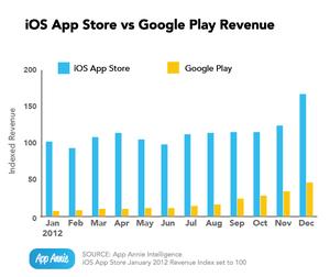 世界アプリ市場 日本・韓国牽引でGoogle Playが台頭、iOS売上では中国が6位に浮上【増田 @maskin】