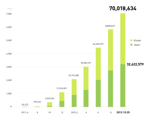 【解説】LINE国内3000万人超えが意味すること【湯川】