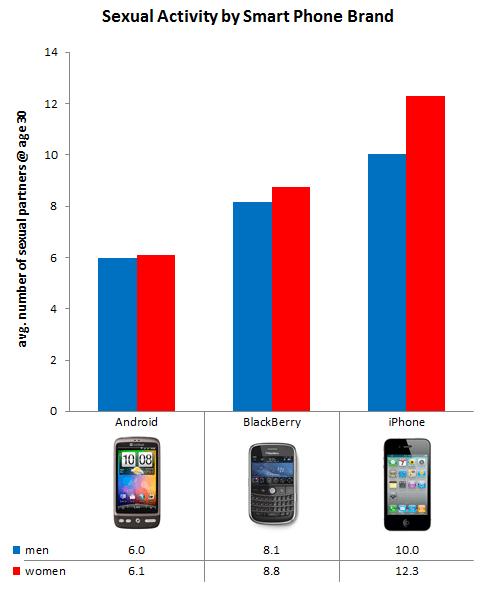 iPhoneユーザーはAndroidユーザーよりモテる?=米サイト調査【湯川】