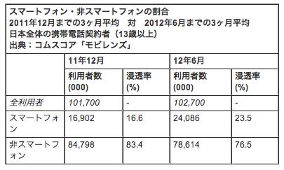 国内スマホユーザー率23.5% comScore調べ【湯川】
