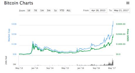 ビットコインが初の大台2000ドル突破、仮想通貨全体が急拡大