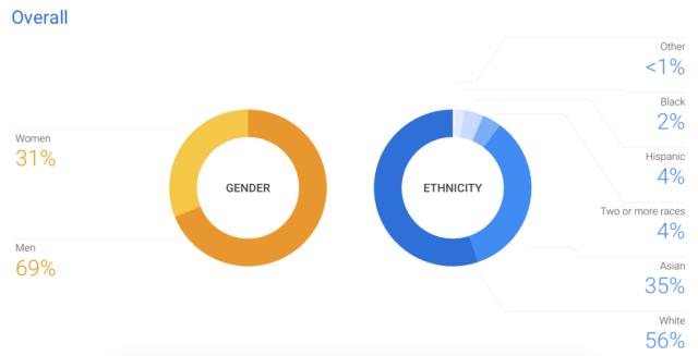 Googleが多様性を高める理由、黒人技術者1%等を改善へ