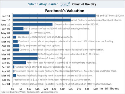 facebook_valuation