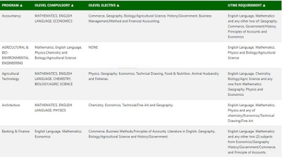 Yabatech Subject Combination For All courses