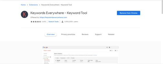 top chrome extensions (keywords everywhere) )