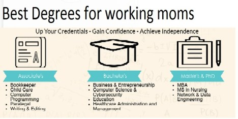 Best Degrees for working moms include the following: