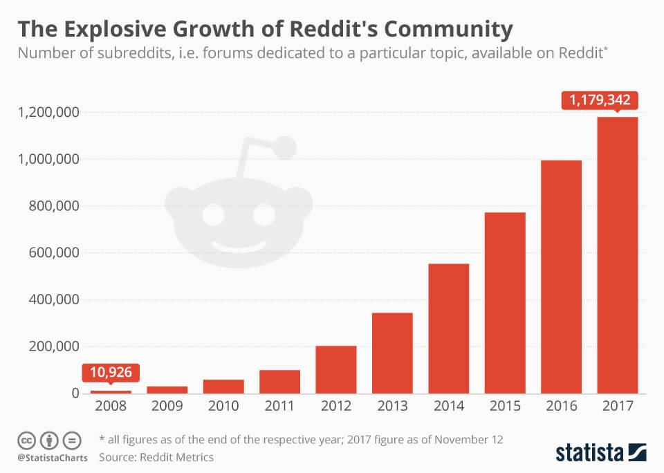 chartoftheday_11882_number_of_subreddits_on_reddit_n