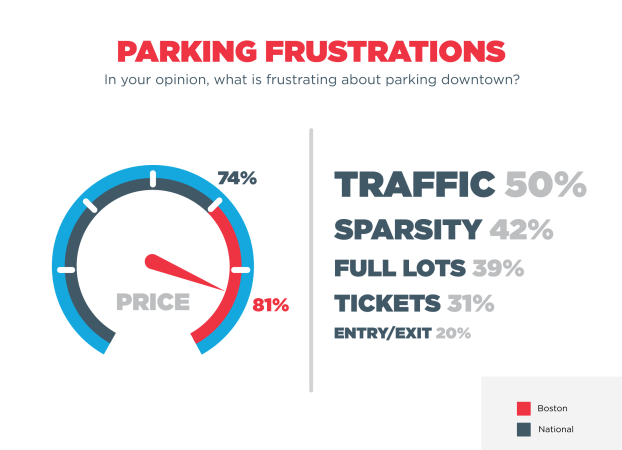 City Parking Woes