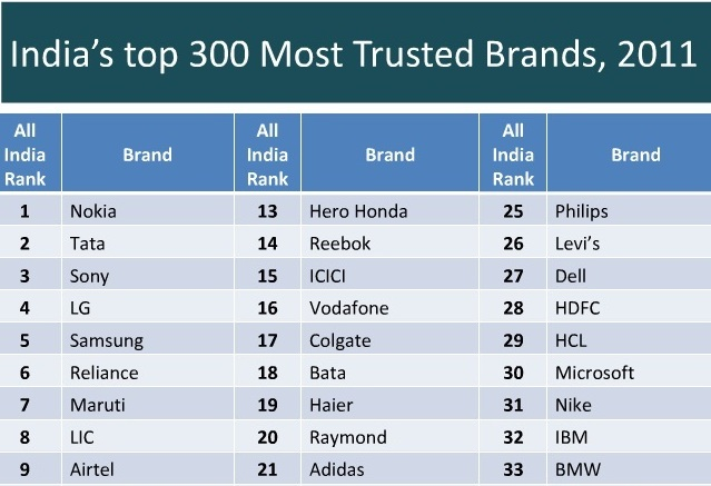 The Brand Trust Report, India Study, 2012
