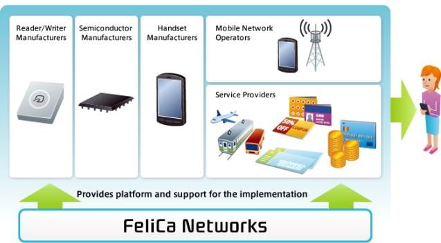 Samsung Felica NFC