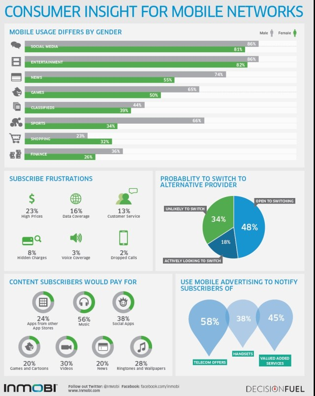 INMOBI Telco Infographic