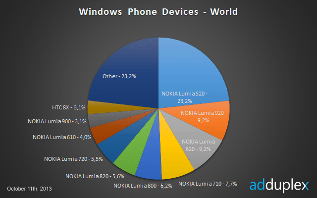 All Windows Phone devices worldwide